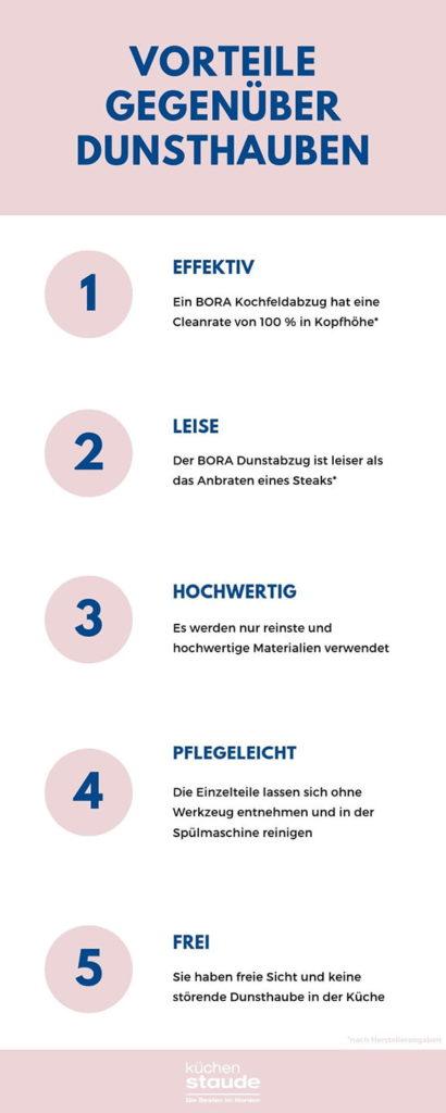bora kochfeldabzug vorteil zu dunsthauben infografik
