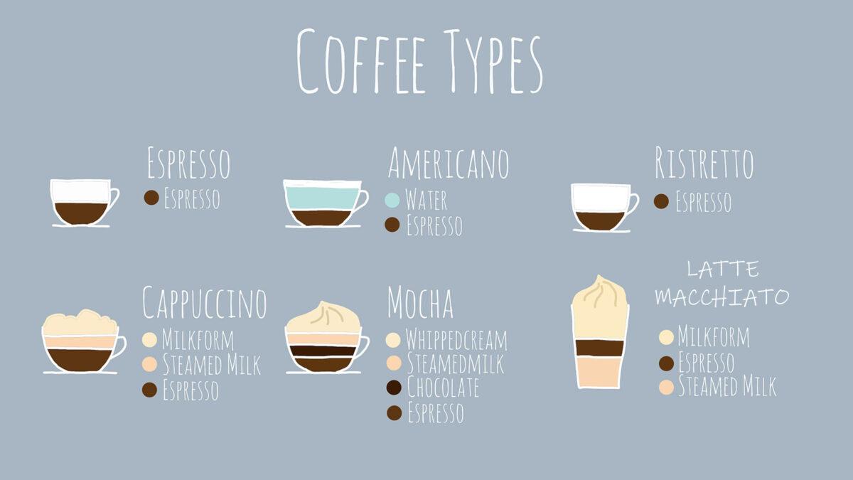 kaffeespezialitäten aus aller Welt